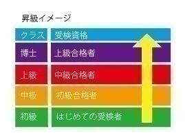 宝塚学検定   宝塚市文化財団